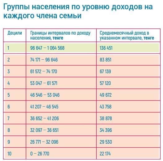Группы населения по уровню доходов