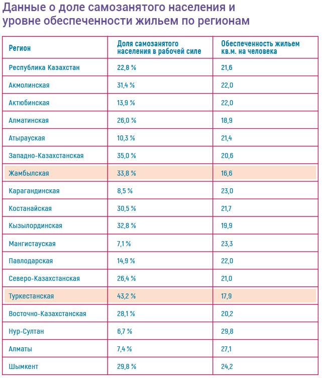 Данные о доле самозанятого населения - 7-20-25