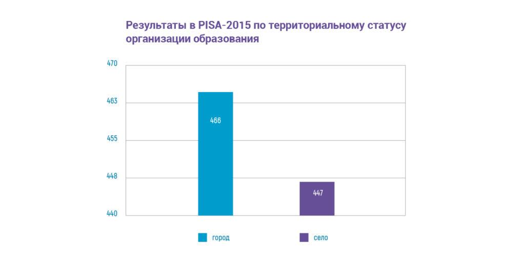 Результаты в PISA -2015  по территориальному статусу организации образования