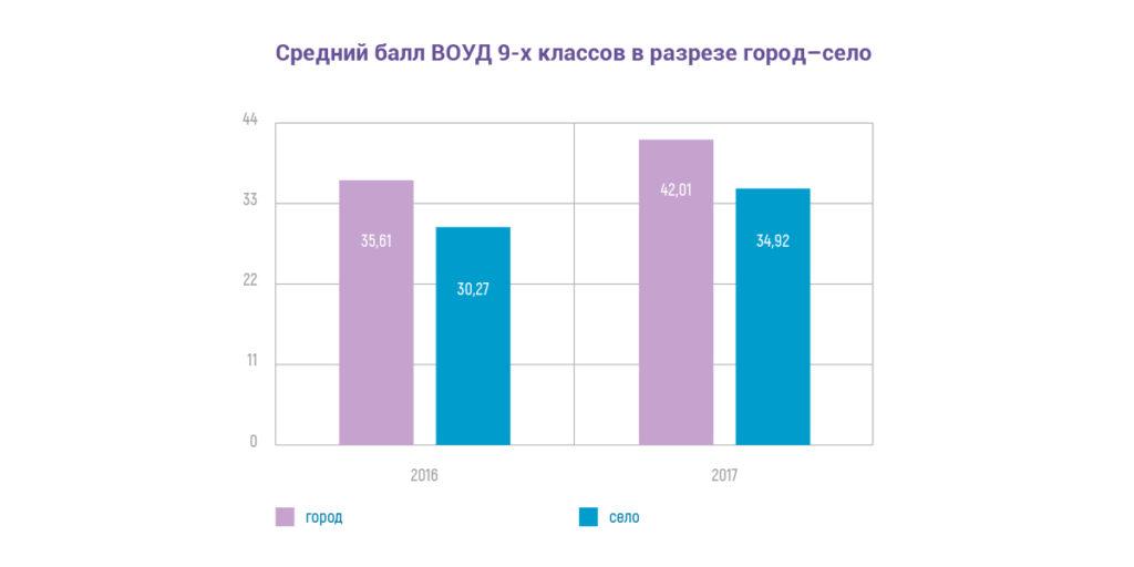 Сельские школы : Средний балл ВОУД-9  классов в разрезе город-село