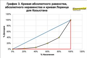 Кривая абсолютного равенства, абсолютного неравенства и кривая Лоренца для Казыстана