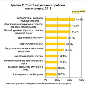 Айман Жусупова- Топ 10 актуальных проблем казахстанцев , 2018