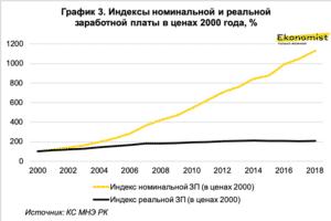 """Кредиты по программе """"Еңбек"""" и социально уязвимые как параллельные прямые"""