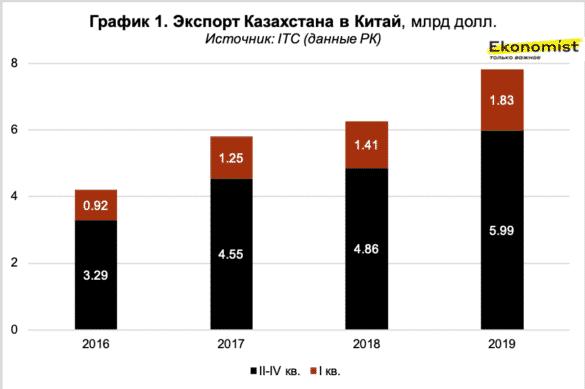 Экпорт Казахстана в Китай