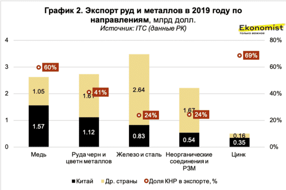 Экспорт руд и металлов в 2019 году по направлениям