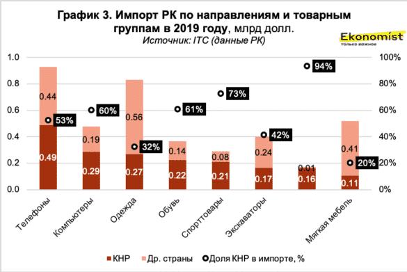 Импорт РК по направлениям и товарным группам в 2019 году