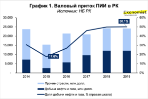 Валовый приток ПИИ в РК