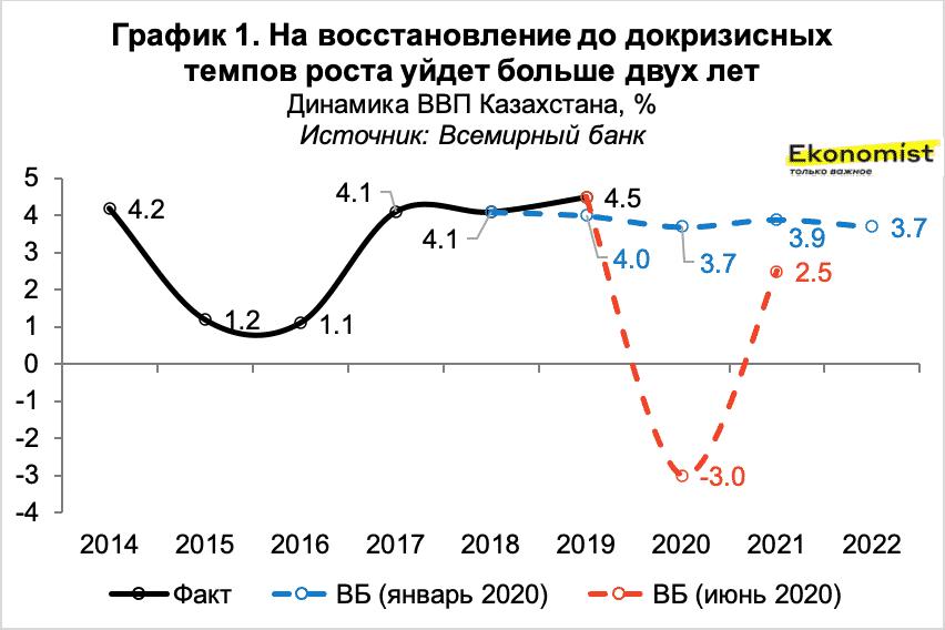 На восстановление до докризисных темпов уйдет больше двух лет