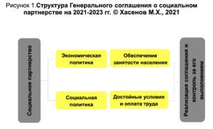 Рисунок 1.Структура Генерального соглашения о социальном партнерстве на 2021-2023 гг. © Хасенов М.Х., 2021