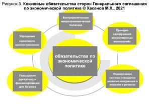 Рисунок 3. Ключевые обязательства сторон Генерального соглашения по экономической политике © Хасенов М.Х., 2021