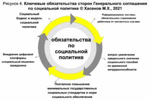 Рисунок 4. Ключевые обязательства сторон Генерального соглашения по социальной политике © Хасенов М.Х., 2021