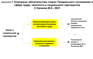 рисунок 5. Ключевые обязательства сторон Генерального соглашения в сфере труда, занятости и социального партнерства © Хасенов М.Х., 2021