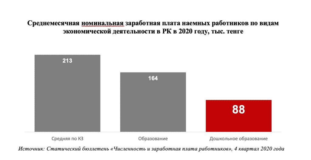 3-сызба. 2020 жылы Қазақстандағы экономикалық қызмет түрлері бойынша жалдамалы қызметкерлердің орташа айлық номинал жалақысы, мың теңге