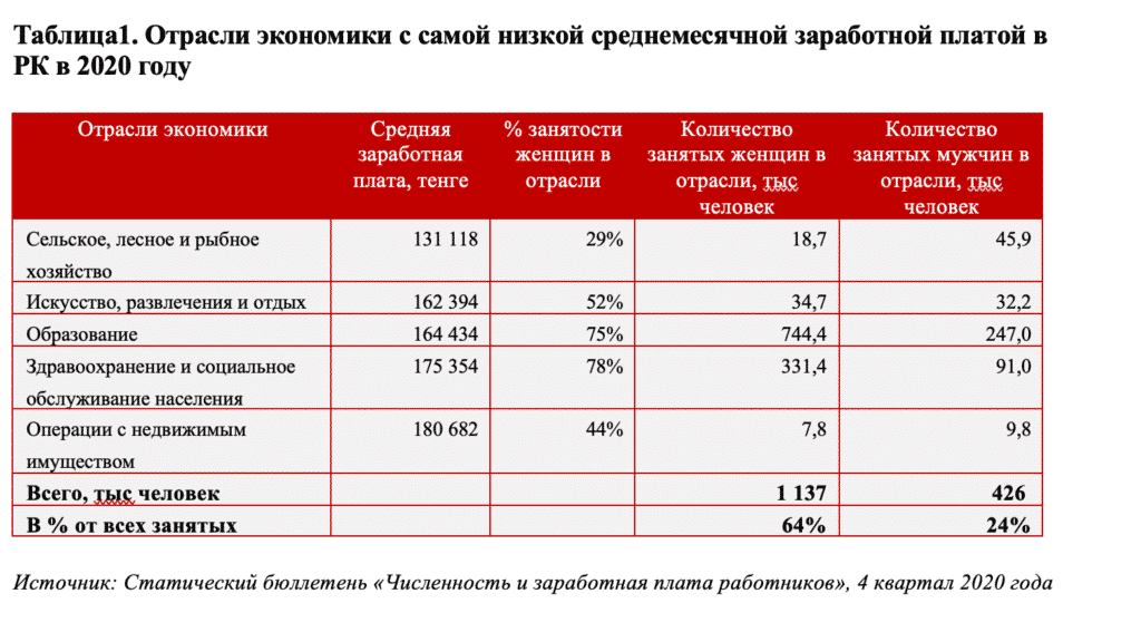 1-кесте. 2020 жылы Қазазақстандағы орташа айлық жалақысы ең төмен экономика салалары