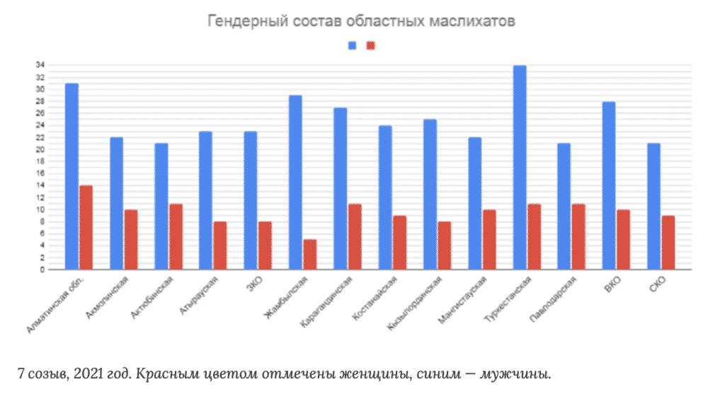 Гендерный состав областных акиматов, 2021