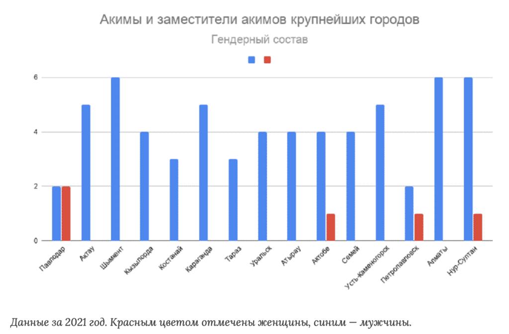 Гендерный состав областных акиматов, 2021г.