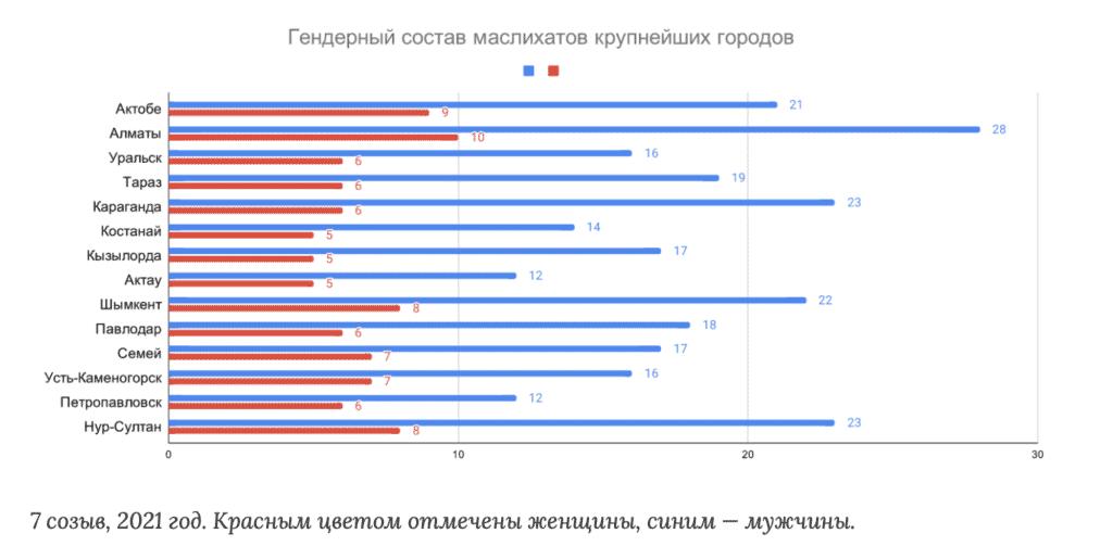 Гендерный состав маслихатов крупнейших городов Казахстана, 2021г.