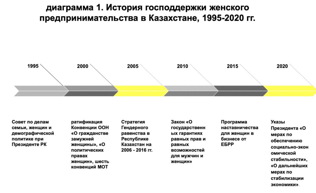 диаграмма 1. История господдержки женского предпринимательства в Казахстане, 1995-2020 гг.
