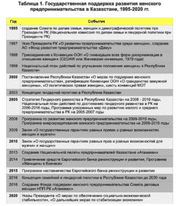 Таблица 1. Государственная поддержка развития женского предпринимательства в Казахстане, 1995-2020 гг.